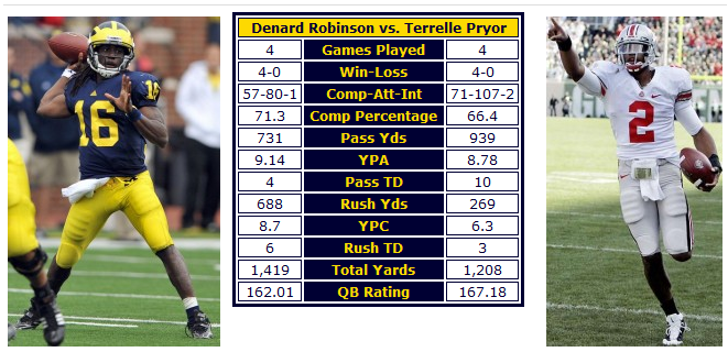 Denard pryor Week 4