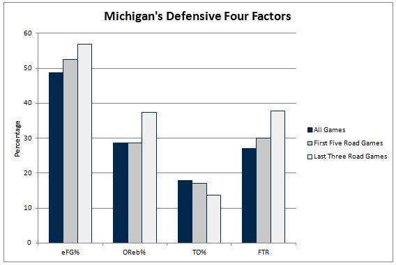 Defensive Four Factors 2-10-14