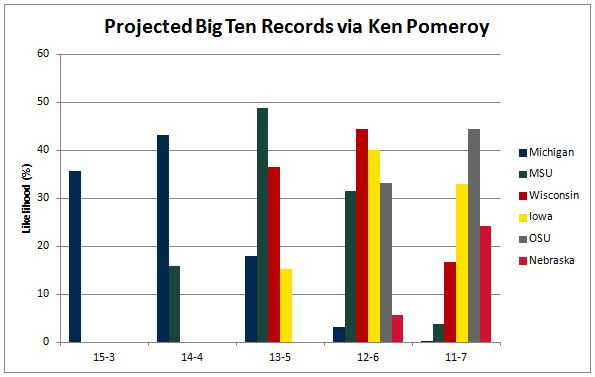 Projected records