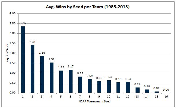 Avg wins by seed