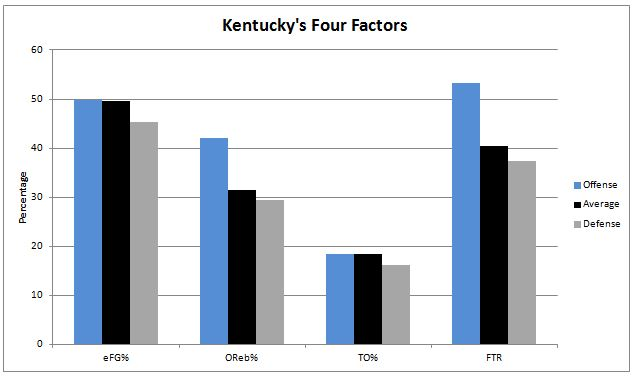 Kentucky Four Factors