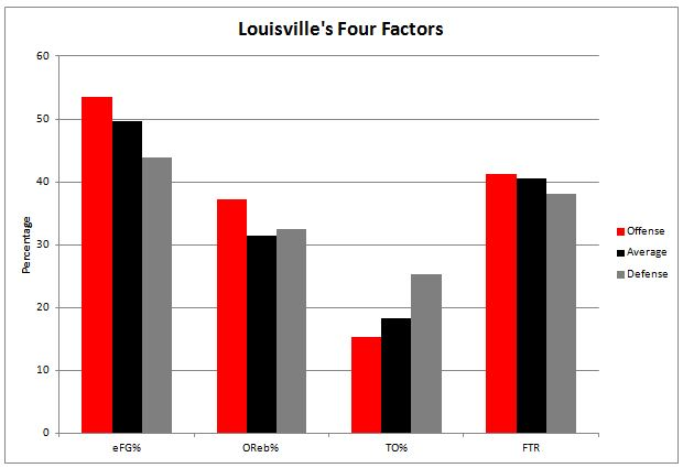 Louisville Four Factors