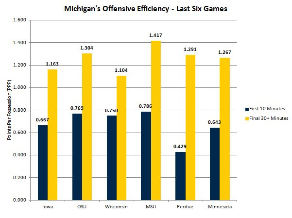Offensive efficiency last 6 games