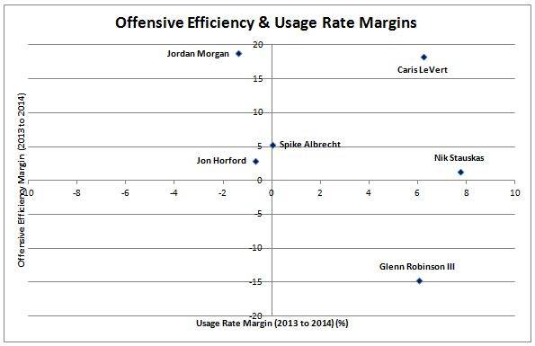 Off efficiency & Usage rate