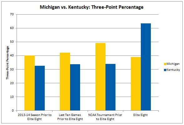 UM-UK 3-pt percentages