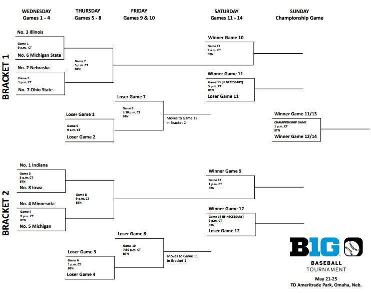 Big Ten Baseball Tournament bracket