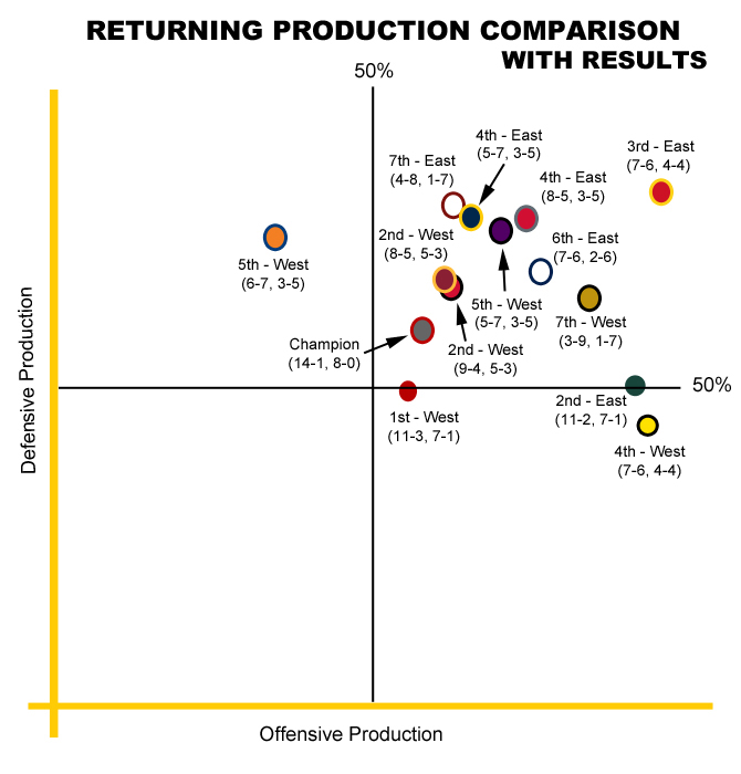 2013to2014 Returning Production Results Chart