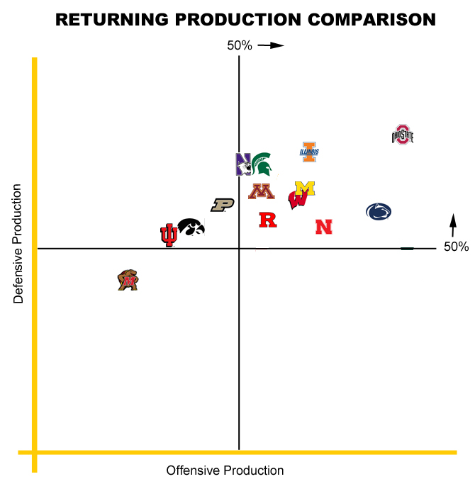 2014to2015 Returning Production Chart