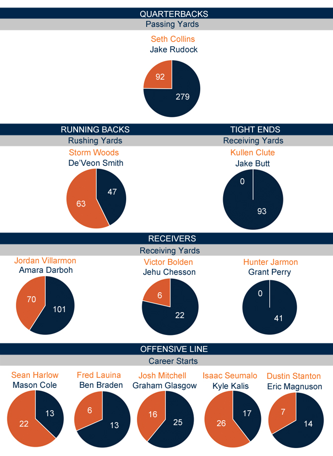 Michigan-OregonState starters comparison_Offense