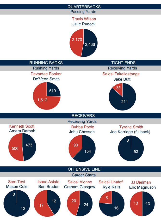 Michigan-Utah starters 2014 comparison_Offense