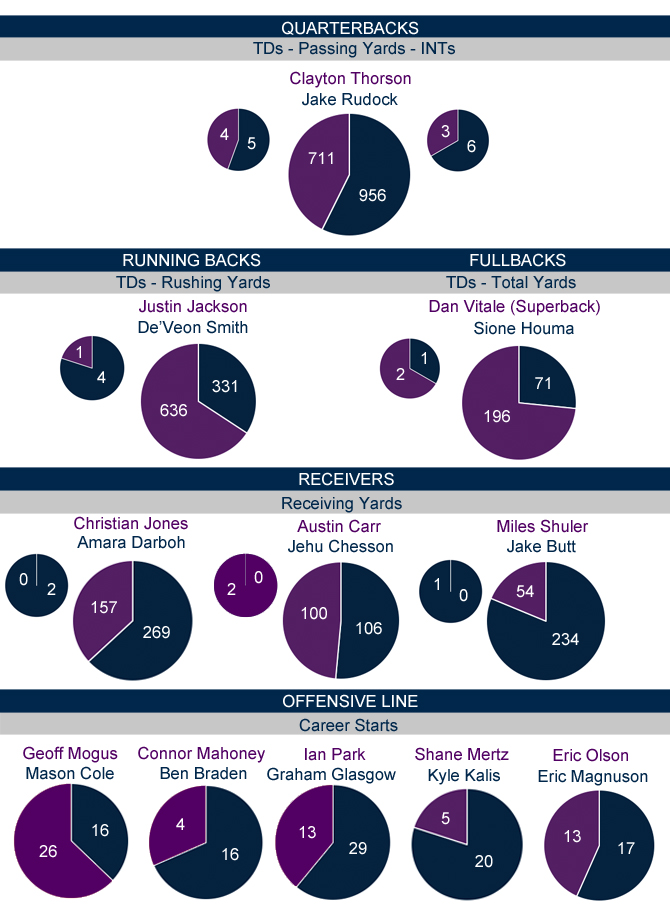 Michigan-Northwestern starters comparison_Offense