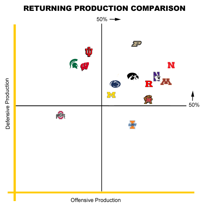2015to2016 Returning Production Chart