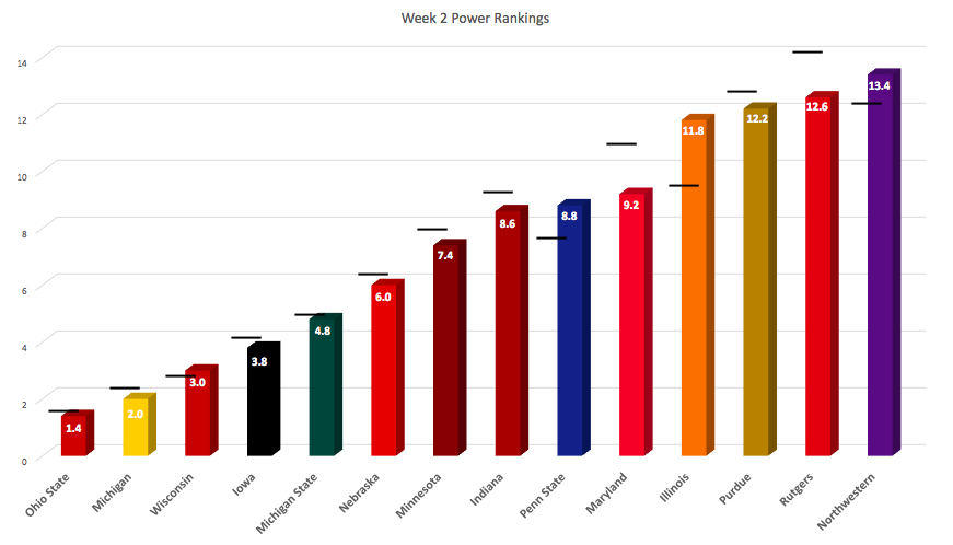 big-ten-power-rankings-week-2