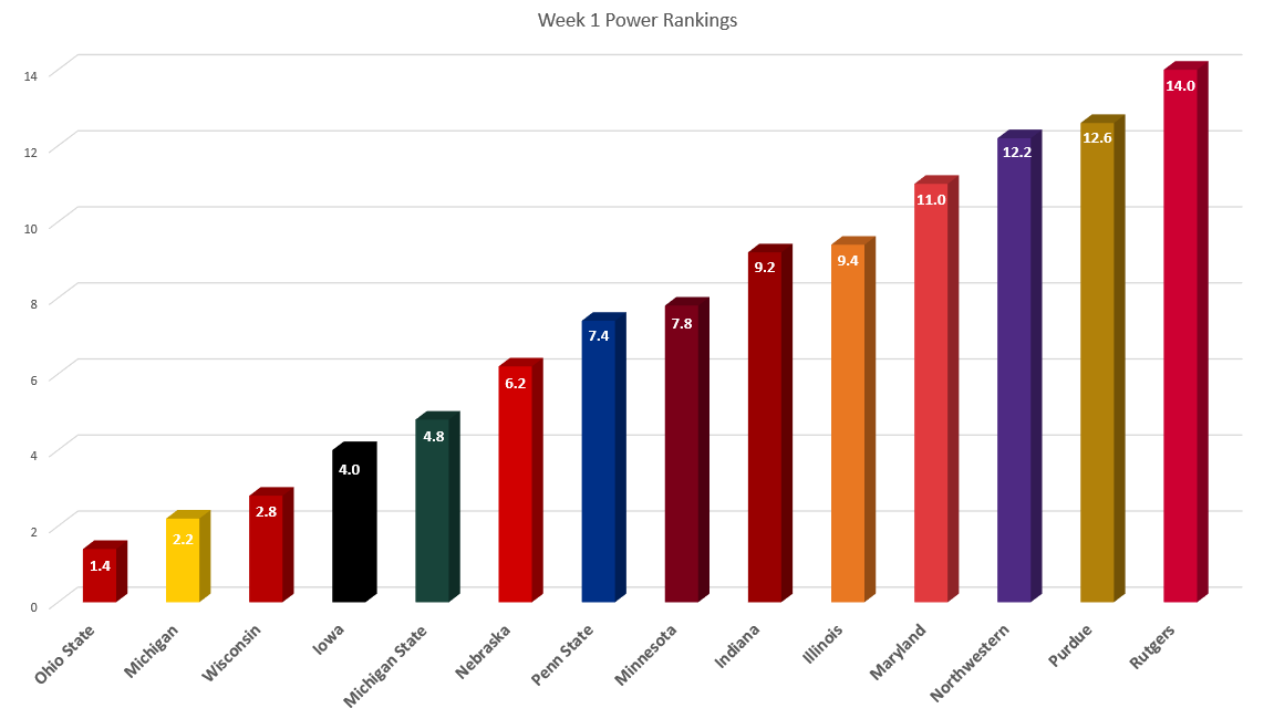 week-1-power-rankings