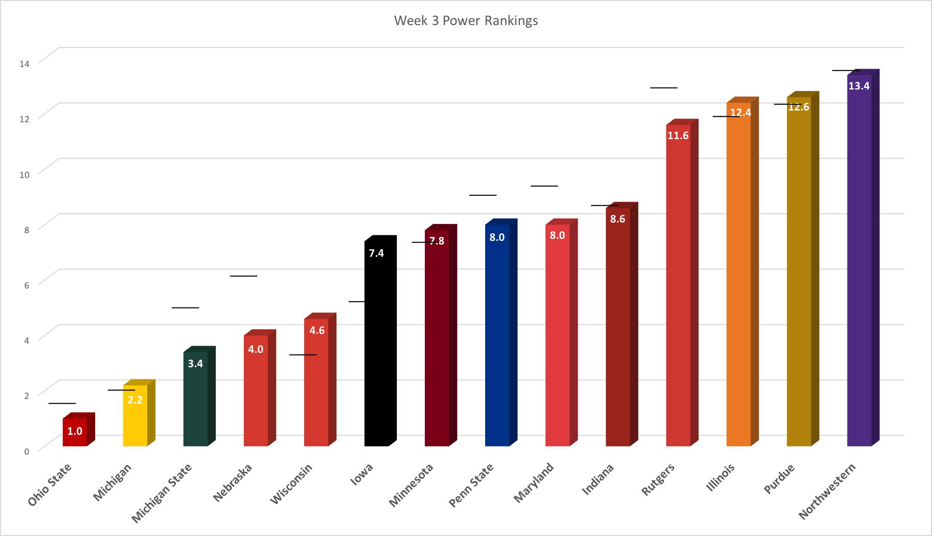 week-3-power-rankings