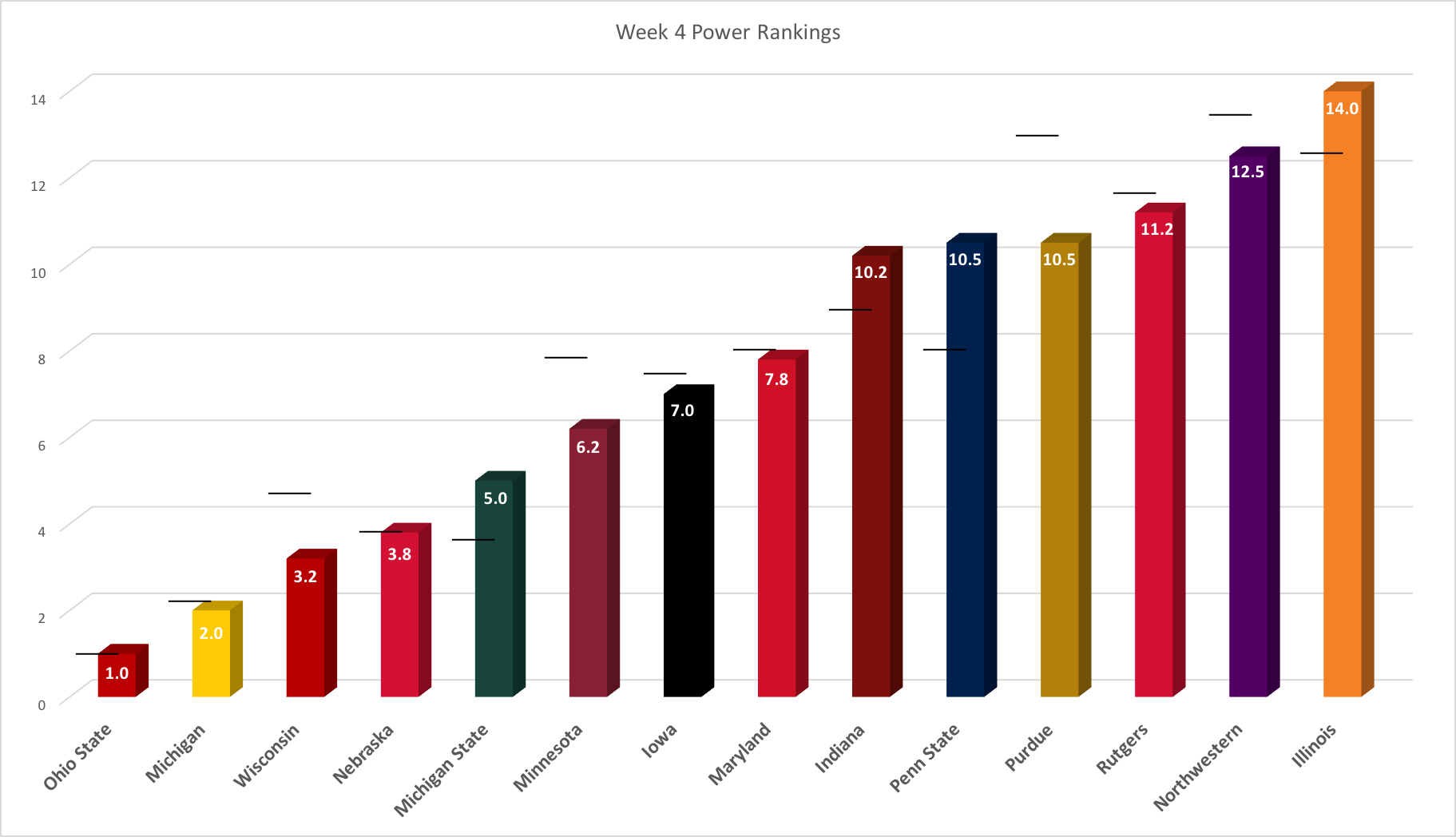 week-4-power-rankings