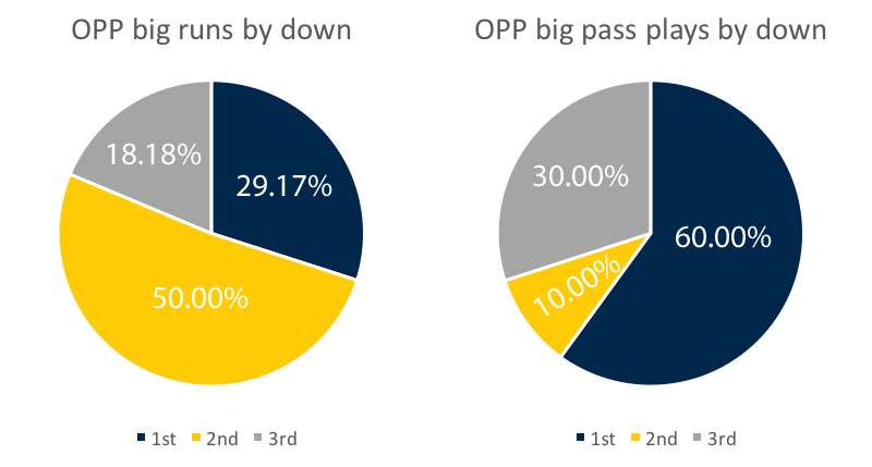 opp-big-plays-by-down-week-8