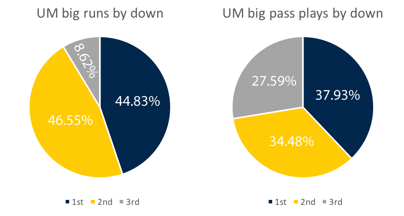 um-offense-big-plays-by-down-week-8