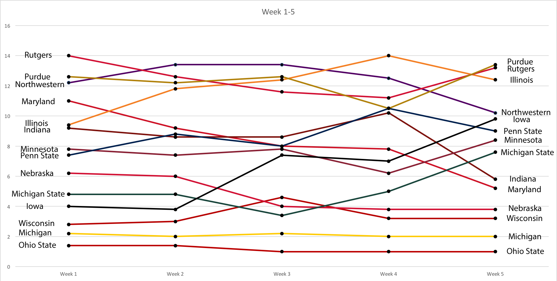 week-1-5-power-rankings
