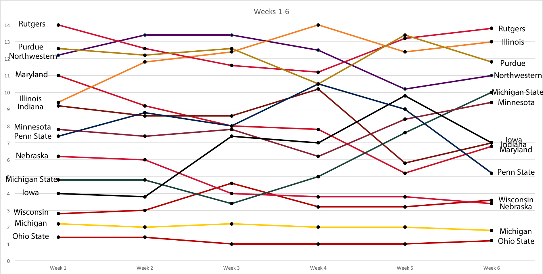 week-1-6-power-rankings