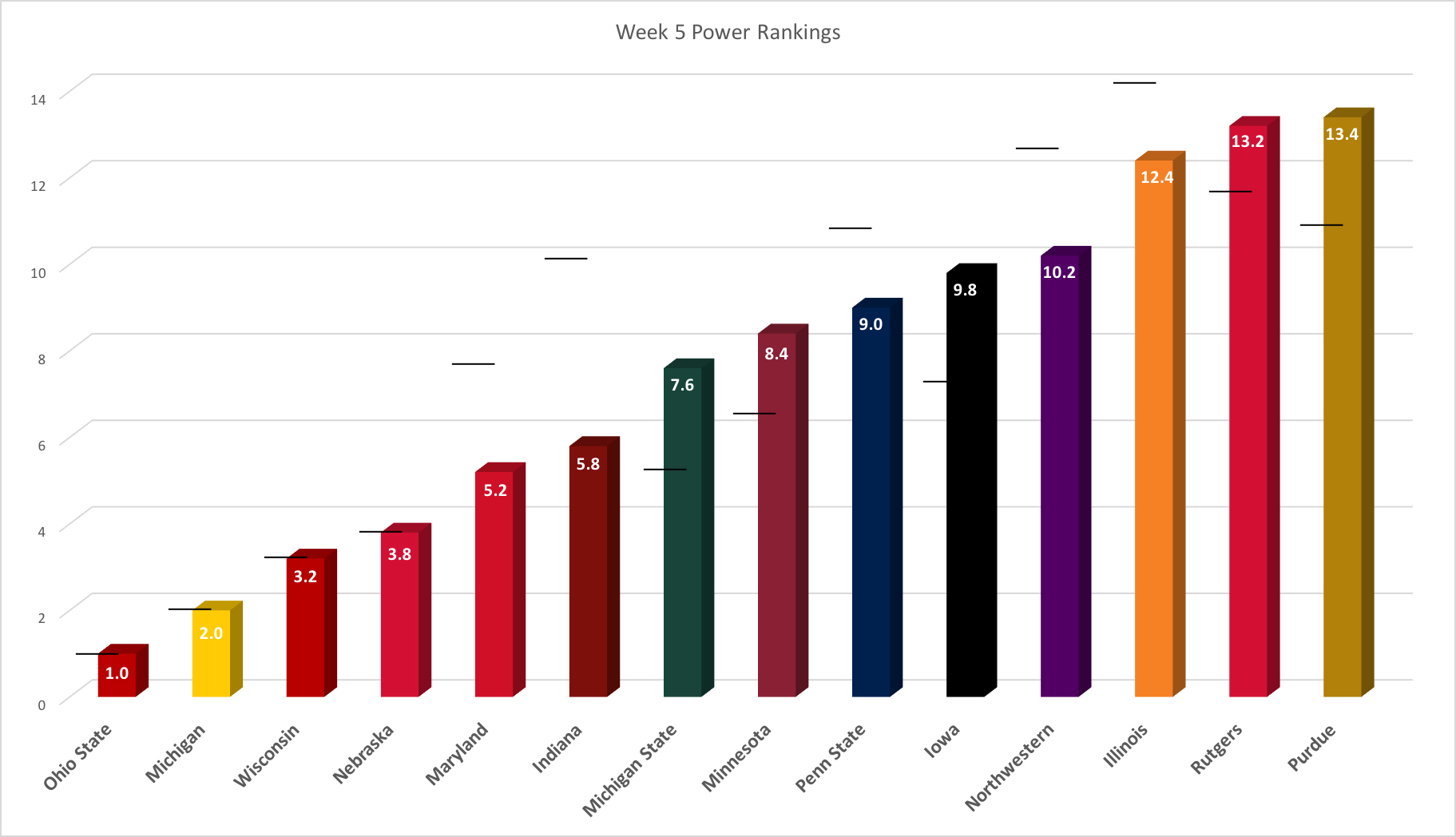 week-5-power-rankings