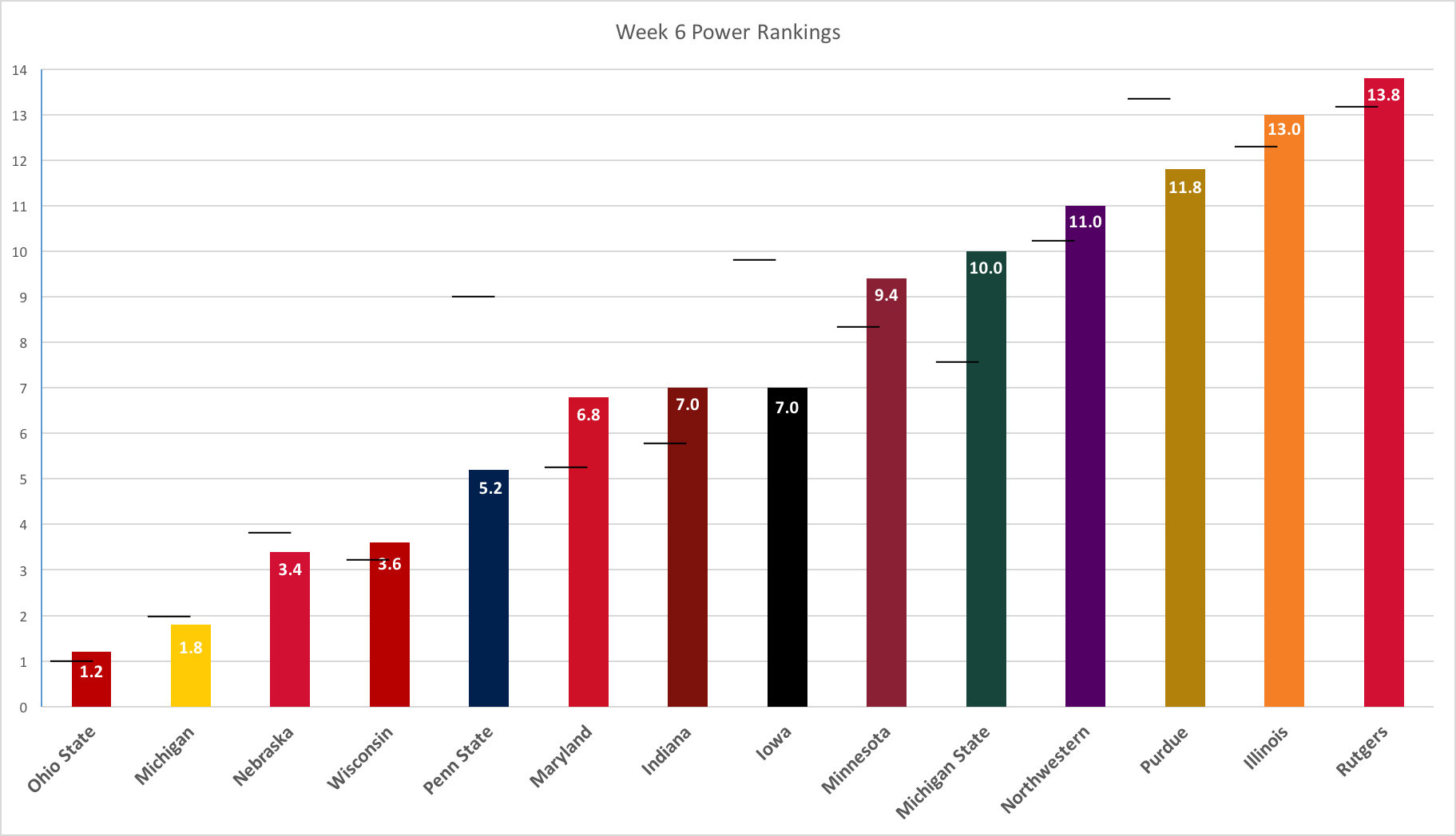 week-6-power-rankings