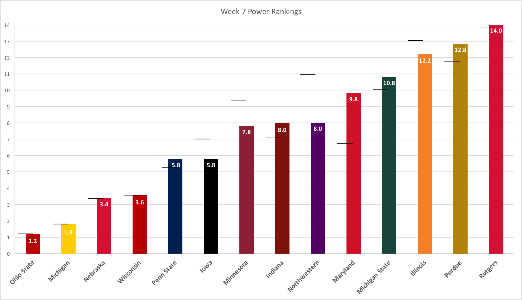 week-7-power-rankings