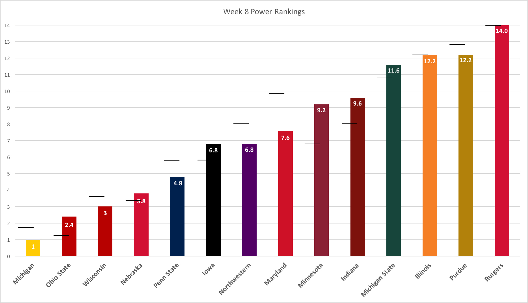week-8-power-rankings