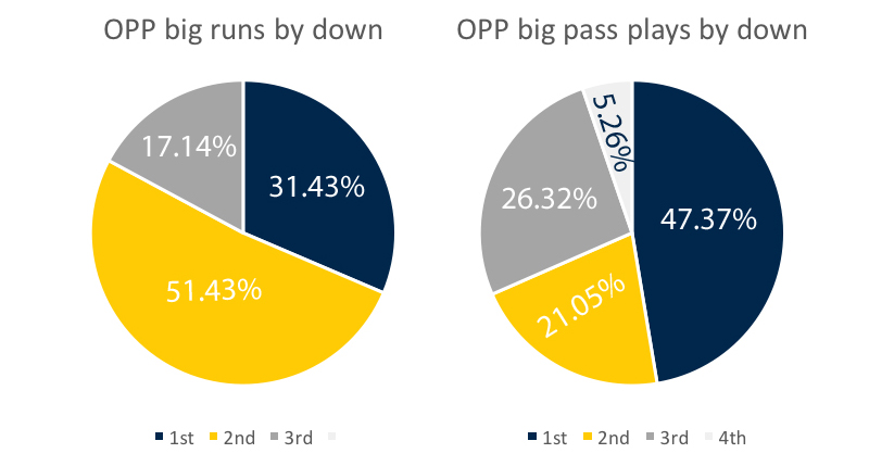 opp-big-plays-by-down-week-10