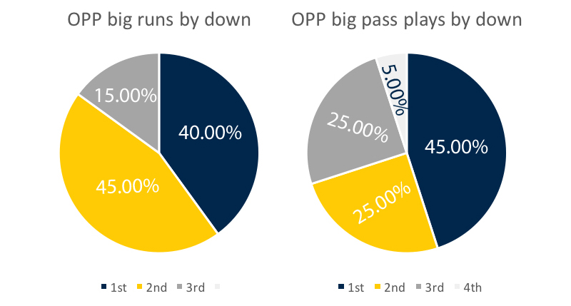 opp-big-plays-by-down-week-11