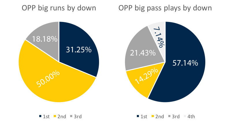 opp-big-plays-by-down-week-9