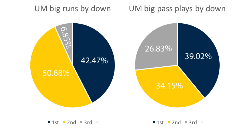 um-offense-big-plays-by-down-week-10