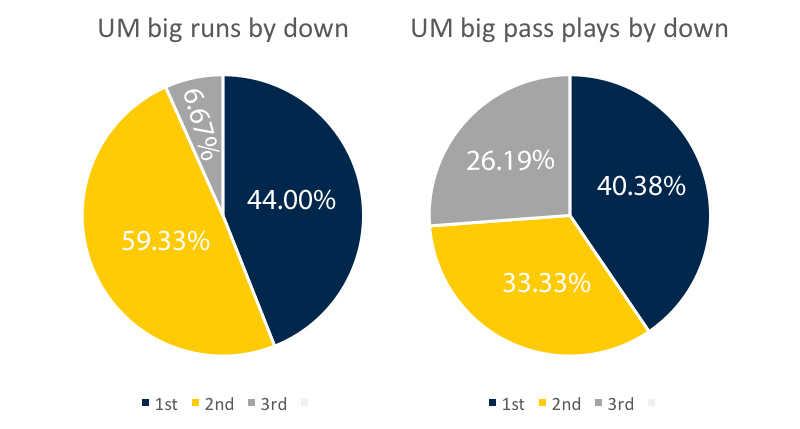 um-offense-big-plays-by-down-week-11