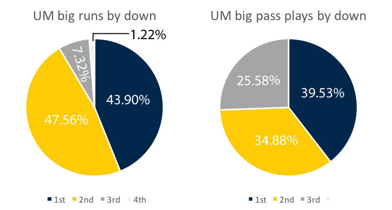 um-offense-big-plays-by-down-week-12