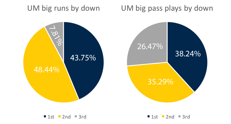 um-offense-big-plays-by-down-week-9