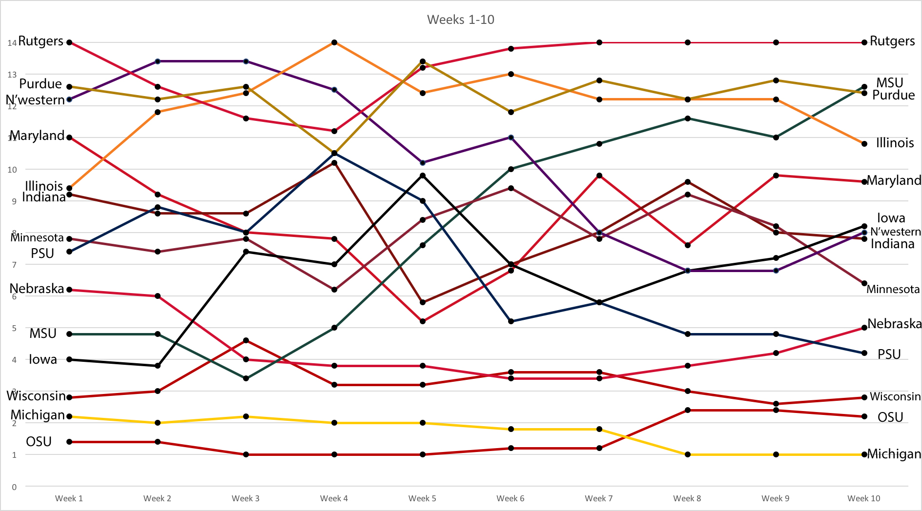 week-1-10-power-rankings