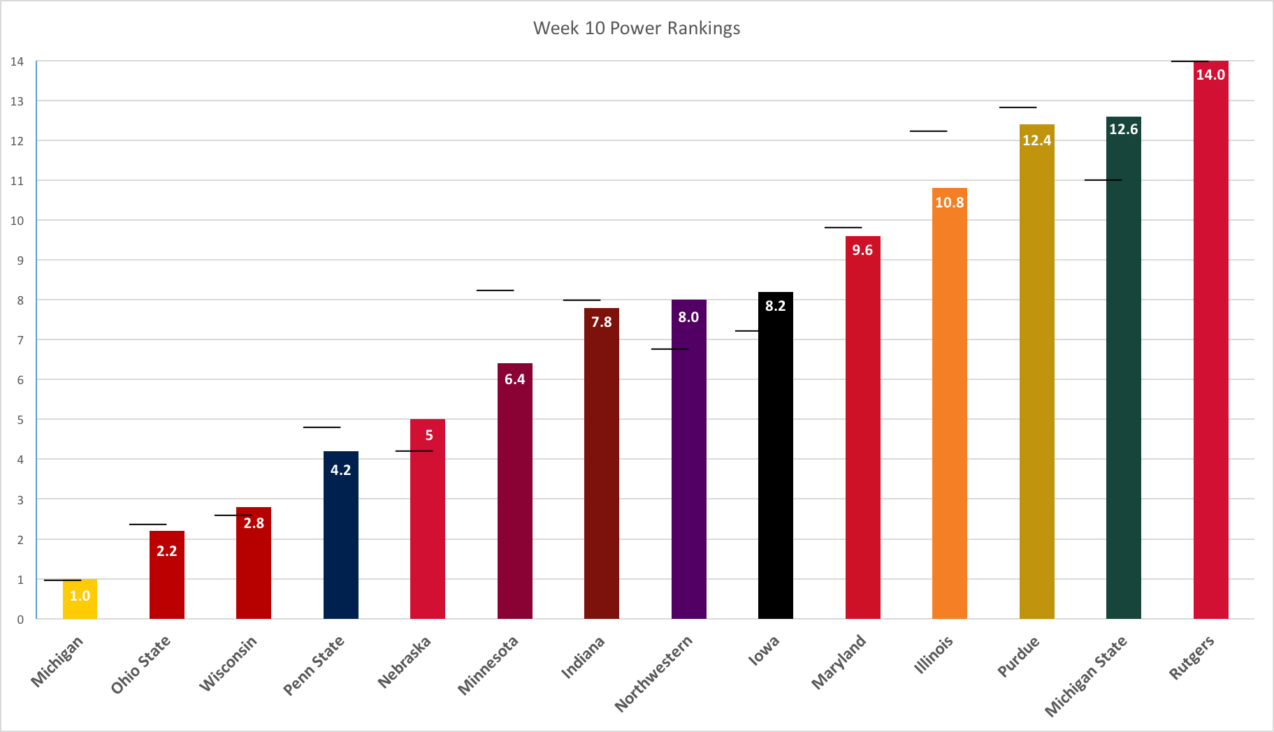 week-10-power-rankings