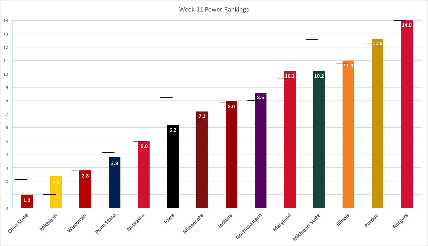 week-11-power-rankings