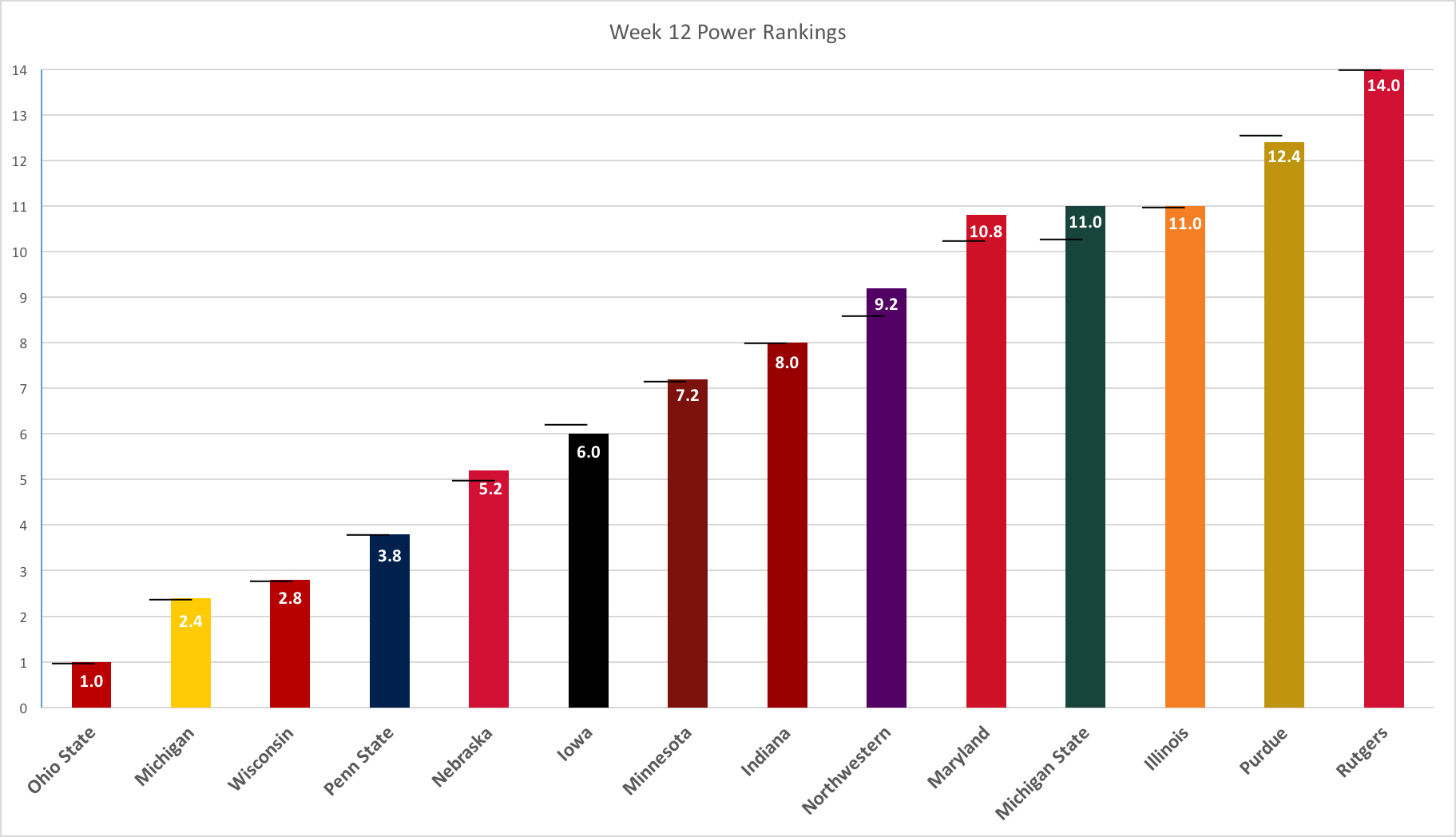 week-12-power-rankings