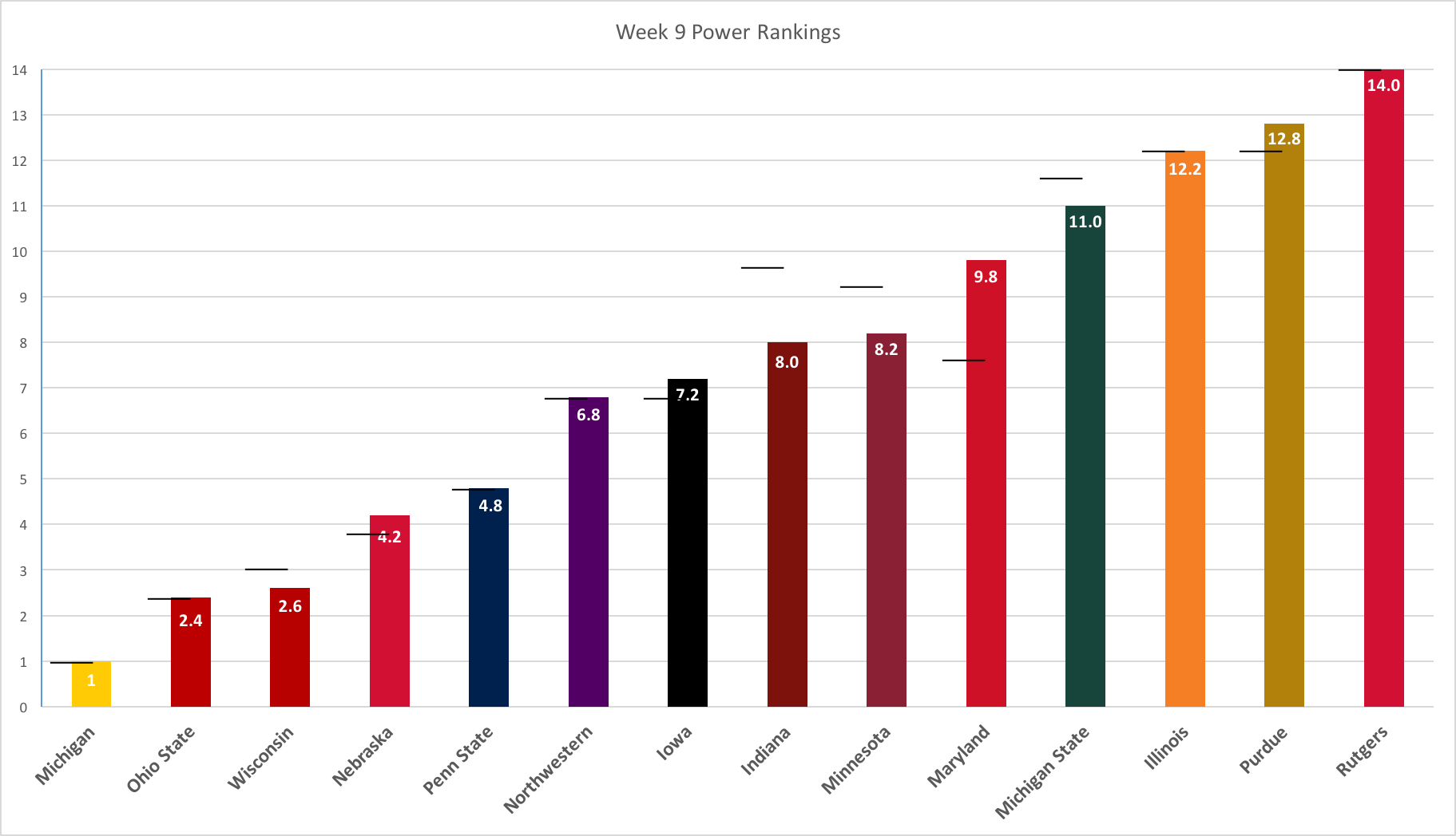 week-9-power-rankings